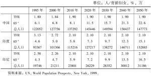 表1 中国、印度、印尼三国人口规模与人口结构变化趋势