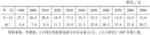 表4 未来中国人口年龄构成的变化趋势
