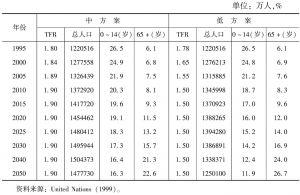 表1 联合国关于中国人口中低方案的预测