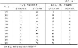 表3 中国未来人口老年抚养系数和总抚养系数的变化趋势