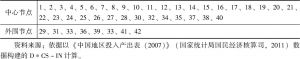 表4-3 山东省D*CS-IN中心-外围产业节点分布