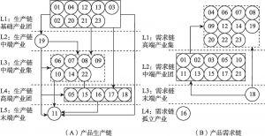 图9-6 中国产业技术流网络分层结构
