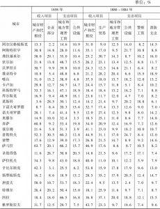 表1-6 省城收支平衡表主要项目(占总金额的比例)