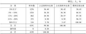表2-8 文化消费在生活支出中的比重分布统计