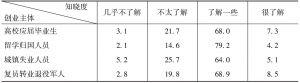 表6-9 政策知晓度-续表