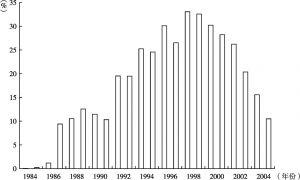 图4 国有银行的不良贷款率