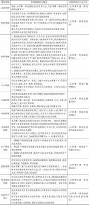 表1 需要制定的立法目录