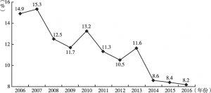 图2 2006~2016年广州地区生产总值增速