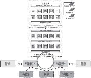 图2 系统应用架构