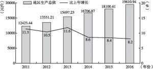 图1 2011~2016年广州地区生产总值及同比增速情况