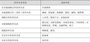 """表2-5 中国同部分""""一带一路""""相关国家的伙伴关系"""
