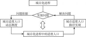 图1-1 研究思路中的概念逻辑