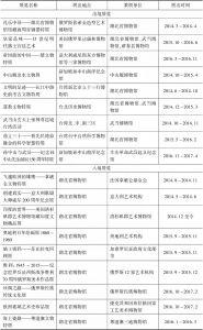 表11-4 2014~2016年全省博物馆对外交流展览情况
