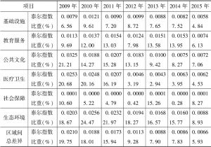 表7 长江中游城市群区域间泰尔指数及占比