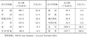 表10-4 2011年东盟十大主要出口市场