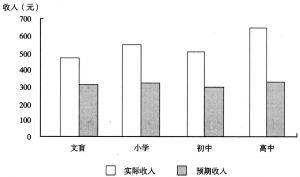 图1 预期的与实际的迁移收入