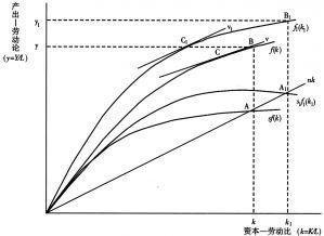 图2 稳态的决定与改变