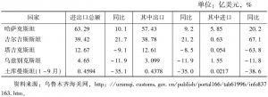 表1 2016年新疆与中亚国家外贸情况<superscript>*</superscript>