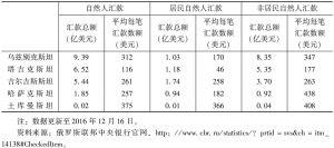 表1 2016年前三个季度从俄罗斯向中亚国家的汇款