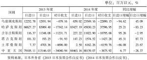 表1 日本与中亚国家的贸易