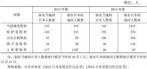 表2 日本与中亚国家的人员互留情况