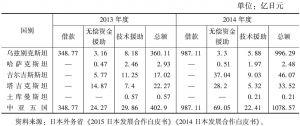 表3 日本对中亚五国的政府经济援助
