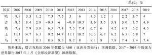 表2 中亚五国GDP增速及2017~2019年预测增速