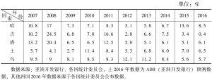 表3 中亚五国通胀率