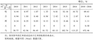 表4 中亚五国汇率波动率