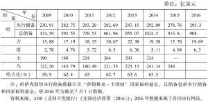 表6 中亚五国国际外汇储备