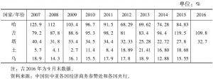 表7 中亚五国外债负债率