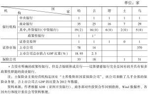 表9 2015年中亚五国金融体系