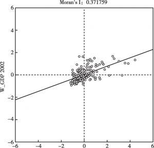 图1 2005年京津冀城市群经济增长水平Moran's I散点分布