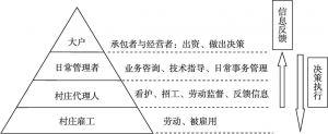 图1 资本式农场的管理层级及运行体制