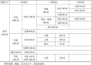 表2 土地的分级承包