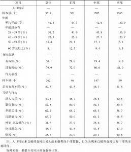 表4-2 农村大龄未婚男性的群体特征分析