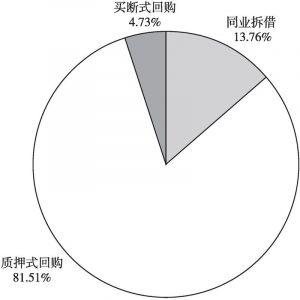 图1-5 银行间融资比例