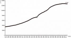 图1-1 日本人口变化