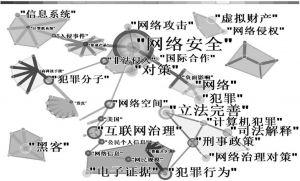图1-2-4 关键词、共现词知识网络图谱