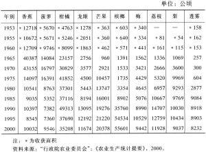 表7-7 1953~2000年台湾重要青果之种植面积