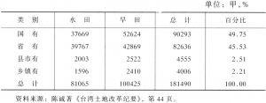 表9-4 台湾公有土地分类统计表