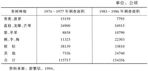 表11-4 台湾山坡地果树面积之变迁