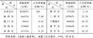表21-55 全省林地面积分布情况