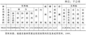 表21-56 林地面积利用结构