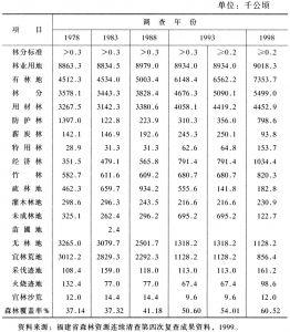 表21-57 各期林地面积利用结构统计