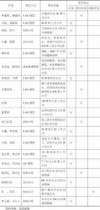 表1-2 国内知识资本主要实证研究列表