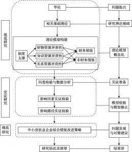 图1-1 研究路线图