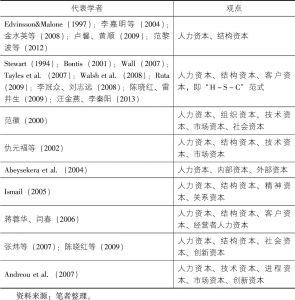表2-2 知识资本(智力资本)构成观点一览表