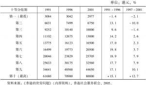 表2 香港十等分组别的住户每月收入中位数