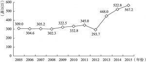 图5 2005~2015年美国石油产量走势